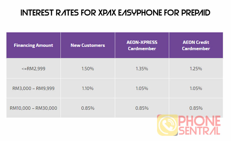 XPAX EASYPHONE interest rates