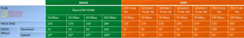 Maxis vs Unifi internet plan