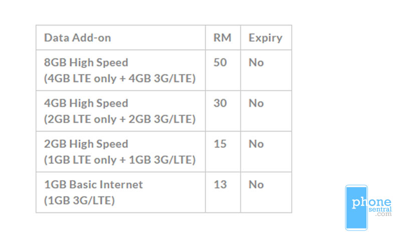 Unifi Mobile data plans