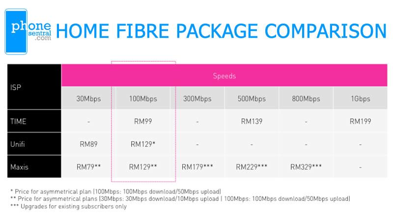 TIME home fibre internet