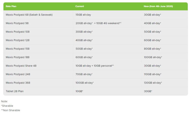 Maxis Postpaid plan